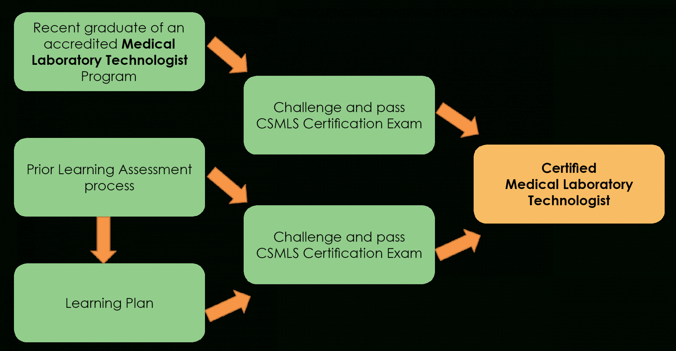 how to make a certificate in medical laboratory science