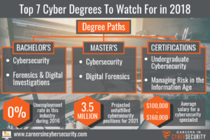 how to make a cyber security certificate course excel